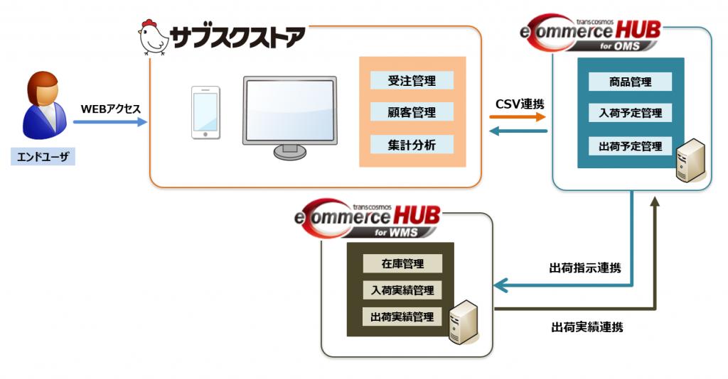 「サブスクリプションコマース運用サービス」データ連携イメージ