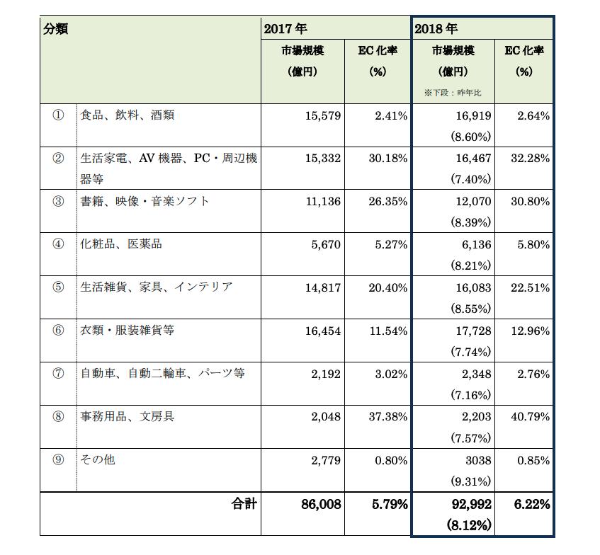 参考資料1:物販系分野のBtoC市場規模